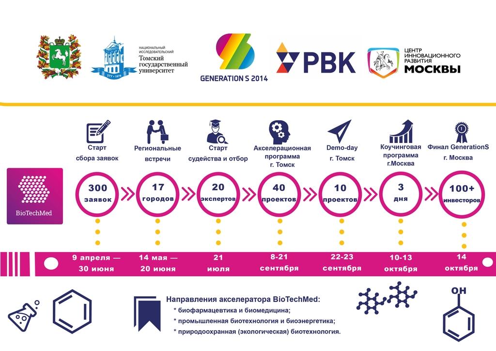 Акселератор_инфографика3