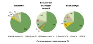 Импортозамещение в кормопроизводстве: в России стартует высокотехнологичный проект «Протеин России»