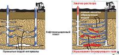 Биополимерные композиции – для обводненных месторождений нефти