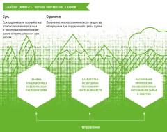 Проект «Зелёная химия для жизни» – инвестиции в будущее планеты