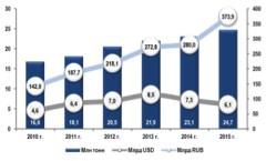 Объем рынка комбикормов в количественном выражении увеличится на 11,4 млн тонн