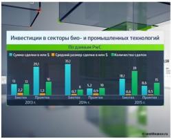 Инвестиции в секторы био- и промышленных технологий