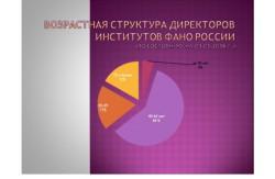 Доля молодых директоров академических институтов выросла до 5%