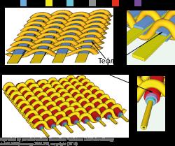 Умная ткань: ткань из тефлона, меди, шерсти и светочувствительных волокон позволяет превращать энергию солнца и механического движения в электричество