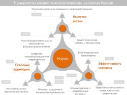 Опубликованы предложения по реализации мероприятий ФЦП «Исследования и разработки»
