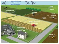 «Захлебнись фермер» — текущее состояние количества информационных систем, датчиков и способов обработки данных у сельхозпроизводителя