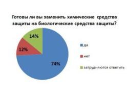 74% белгородских сельхозпроизводителей готовы заменить химические средства защиты на биологические