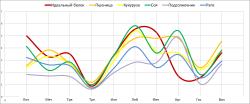 Аспекты аминокислотного профиля белка