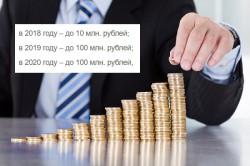 Конкурс на право получения субсидий на реализацию проектов по созданию наукоемкого производства