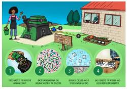 Разработан прибор для создания биогаза в домашних условиях