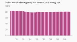 Выбросы парниковых газов продолжают расти, несмотря на бум зеленой энергетики