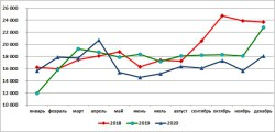 ПРОИЗВОДСТВО ПРЕМИКСОВ ДЛЯ ПТИЦ В РОССИИ ЗА ГОД СОКРАТИЛОСЬ НА 6,5%